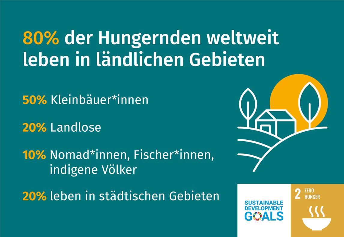 FSS_Certification_Infographic_Hunger_demographics_de